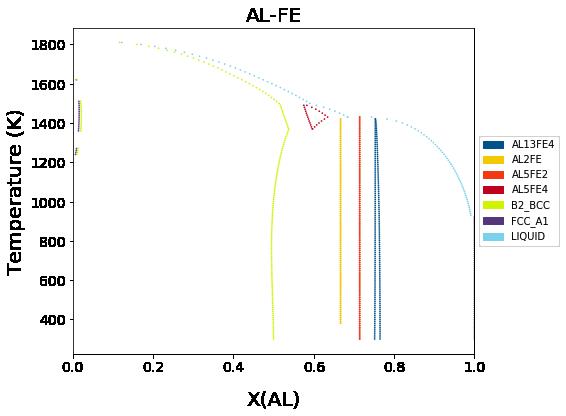 Plotting Isobaric Binary Phase Diagrams With Binplot  U2014 Pycalphad 0 8 1 Post1 6 G7f469c7